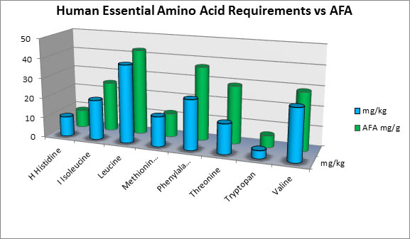 Comparison of Essential Amino Acids requirements to AFA